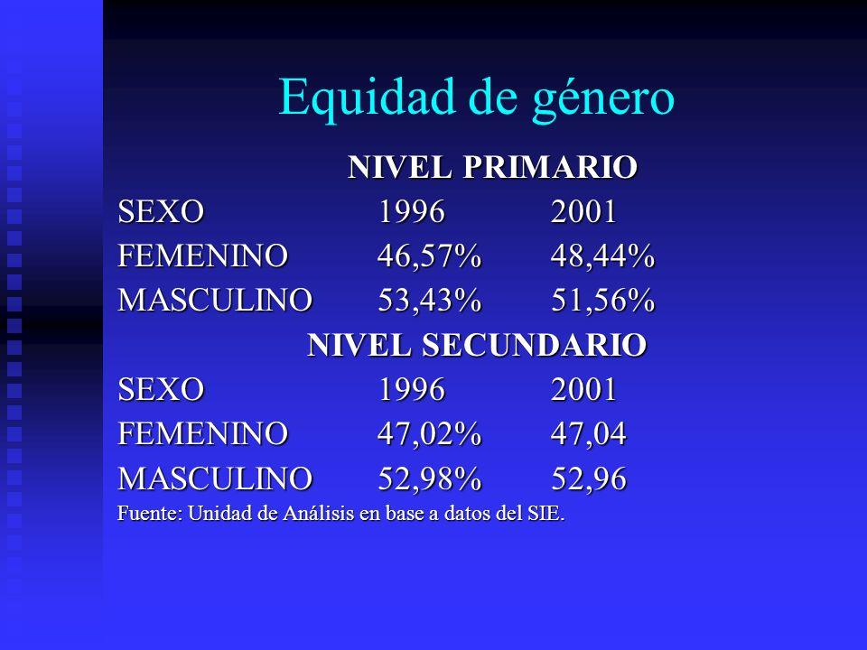 Equidad de género NIVEL PRIMARIO SEXO 1996 2001 FEMENINO 46,57% 48,44%