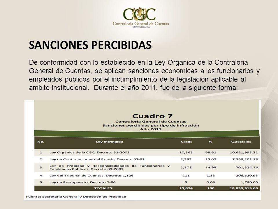 SANCIONES PERCIBIDAS