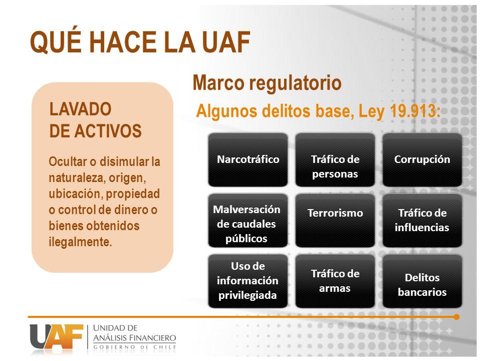 QUÉ HACE LA UAF Marco regulatorio LAVADO