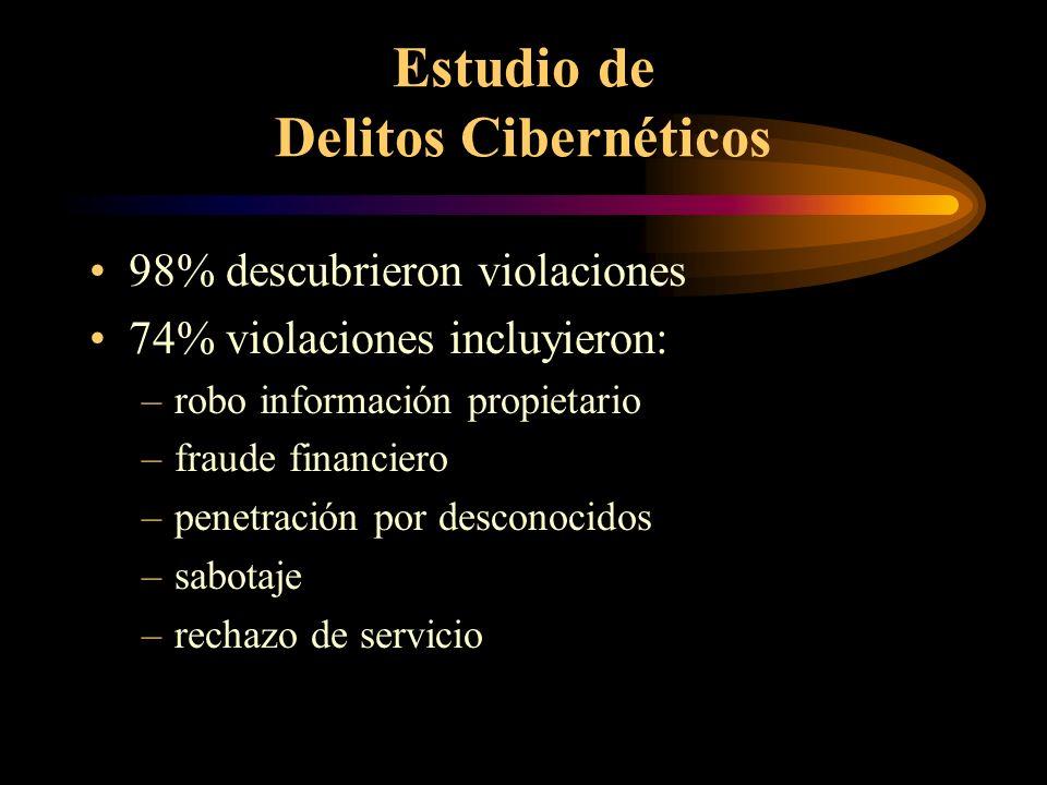Estudio de Delitos Cibernéticos