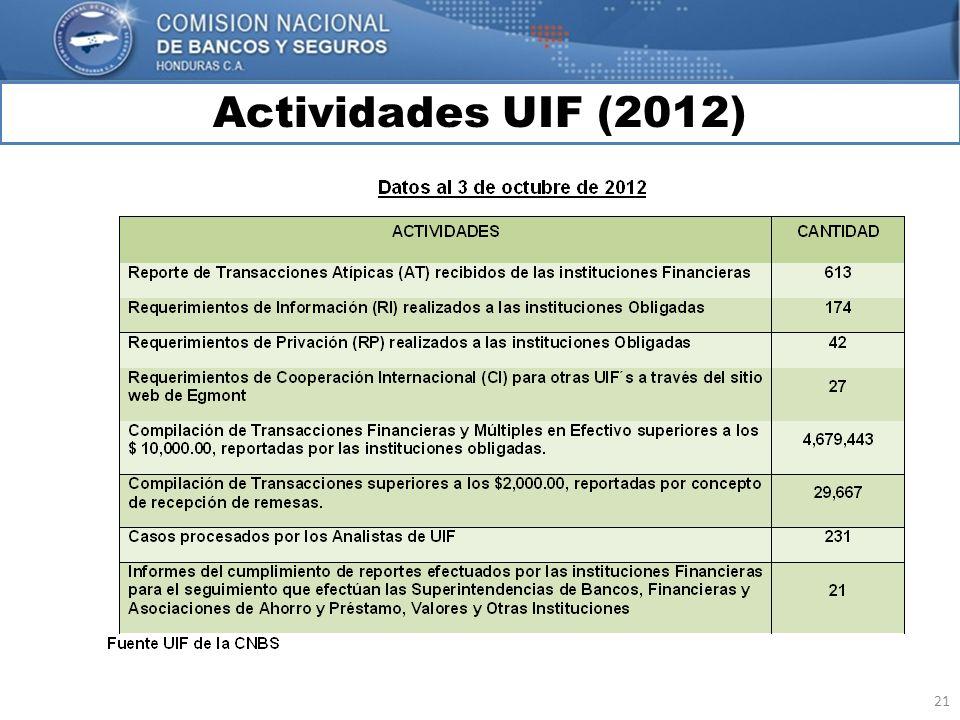 Actividades UIF (2012) MARCO INTERNACIONAL