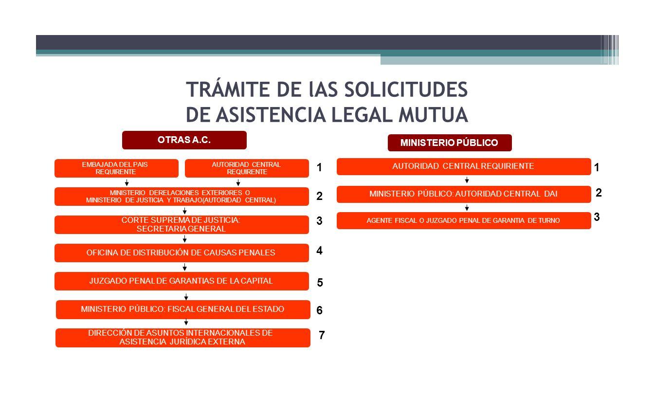 TRÁMITE DE lAS SOLICITUDES DE ASISTENCIA LEGAL MUTUA