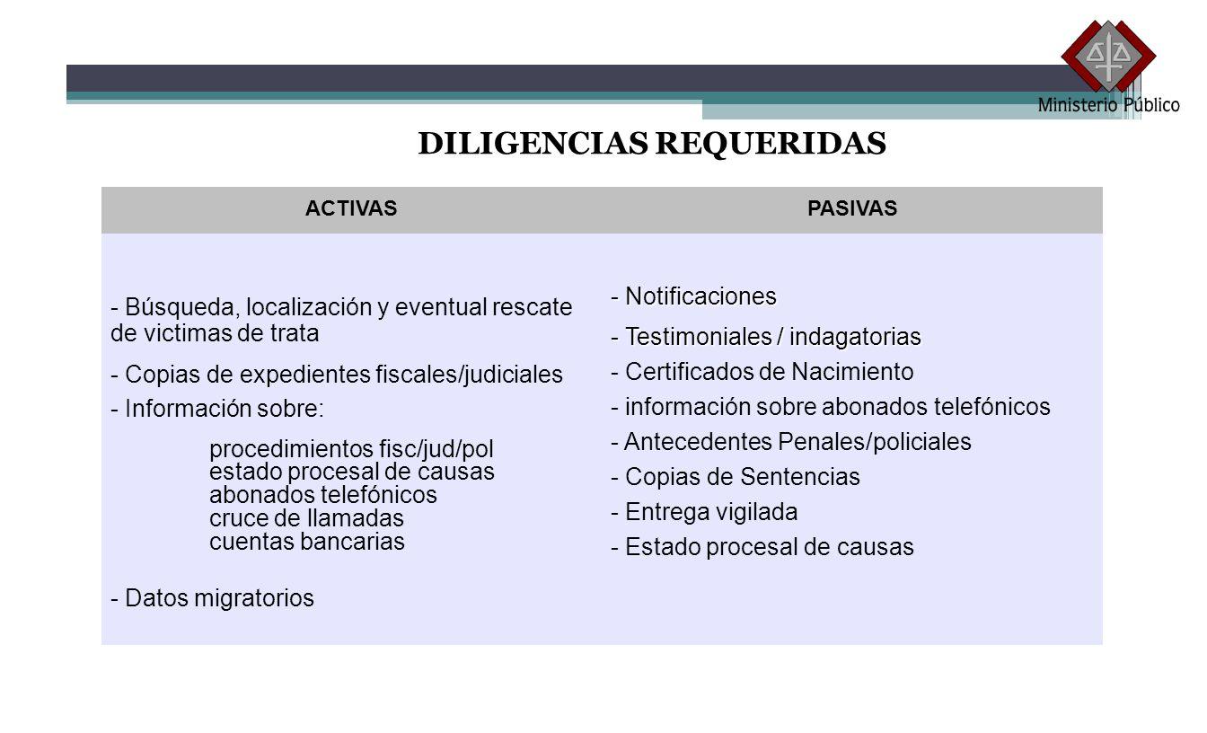 DILIGENCIAS REQUERIDAS