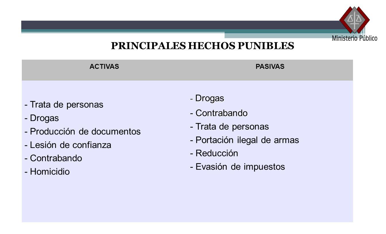 PRINCIPALES HECHOS PUNIBLES