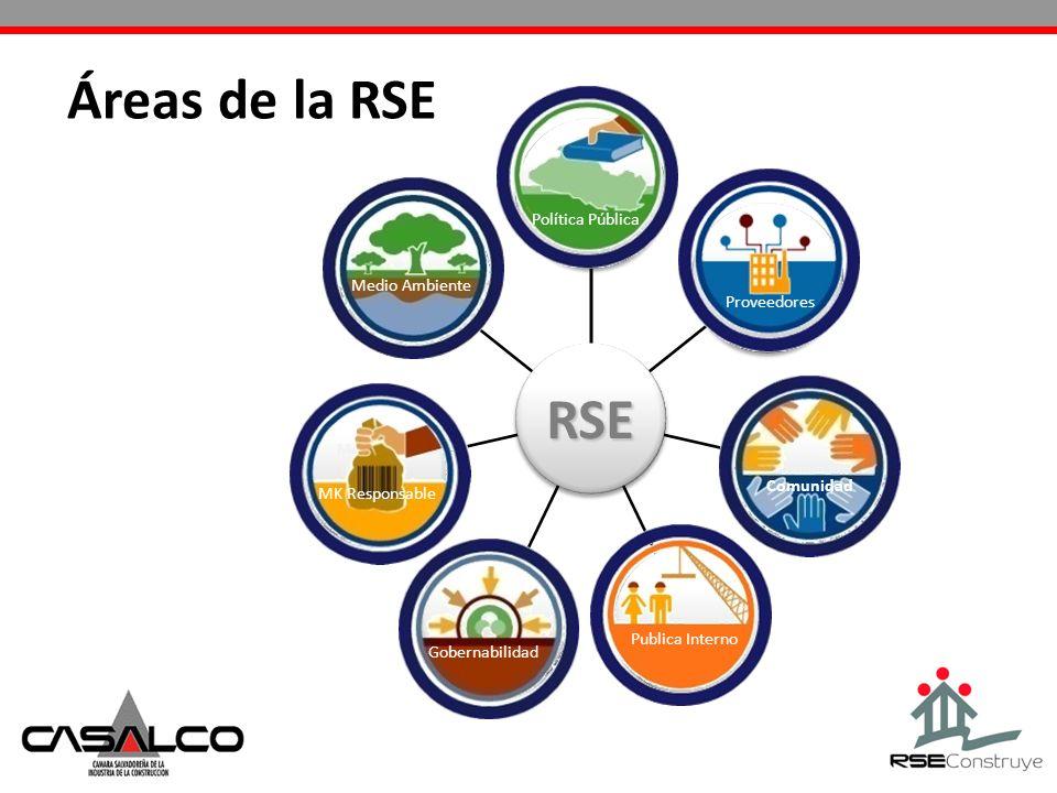 Áreas de la RSE RSE Política Pública Medio Ambiente Proveedores