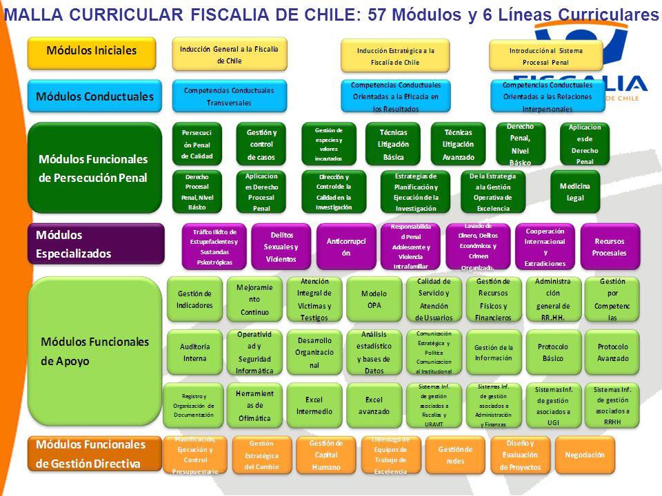 MALLA CURRICULAR FISCALIA DE CHILE: 57 Módulos y 6 Líneas Curriculares