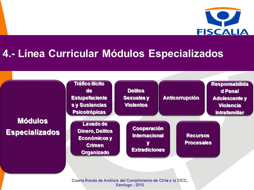 4.- Línea Curricular Módulos Especializados