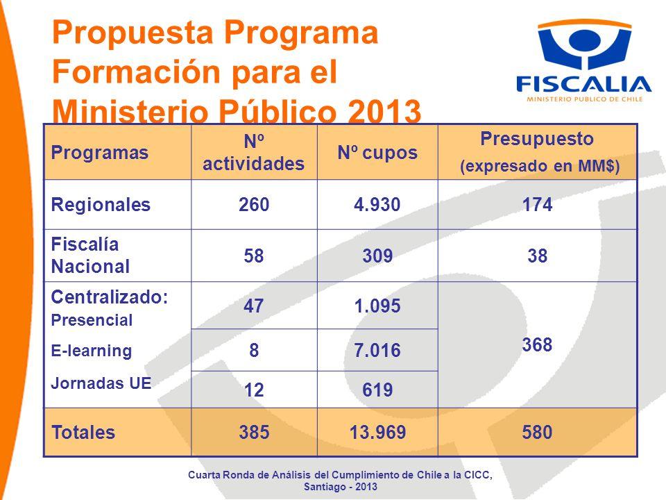 Propuesta Programa Formación para el Ministerio Público 2013