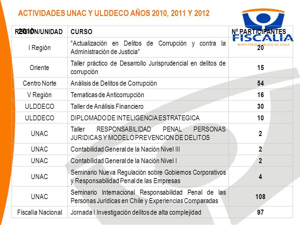 ACTIVIDADES UNAC Y ULDDECO AÑOS 2010, 2011 Y 2012 2010