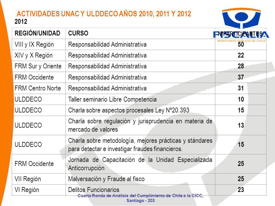 ACTIVIDADES UNAC Y ULDDECO AÑOS 2010, 2011 Y 2012