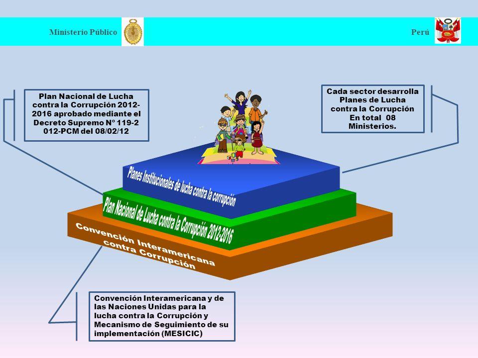 Planes Institucionales de lucha contra la corrupción