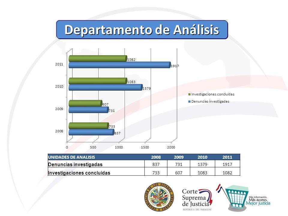 Departamento de Análisis