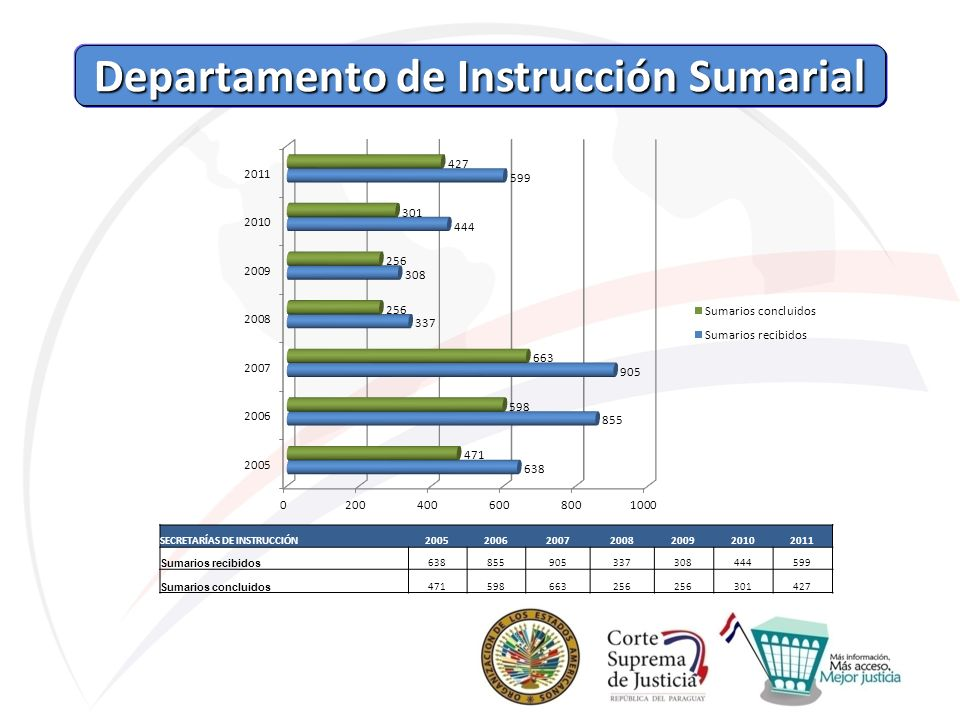 Departamento de Instrucción Sumarial