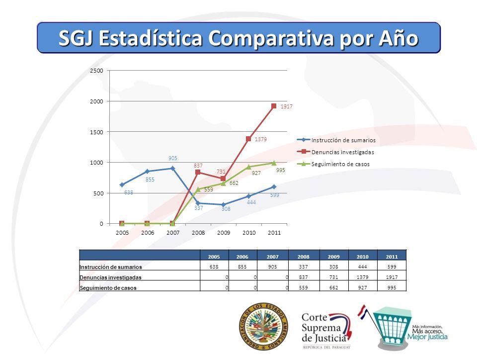 SGJ Estadística Comparativa por Año