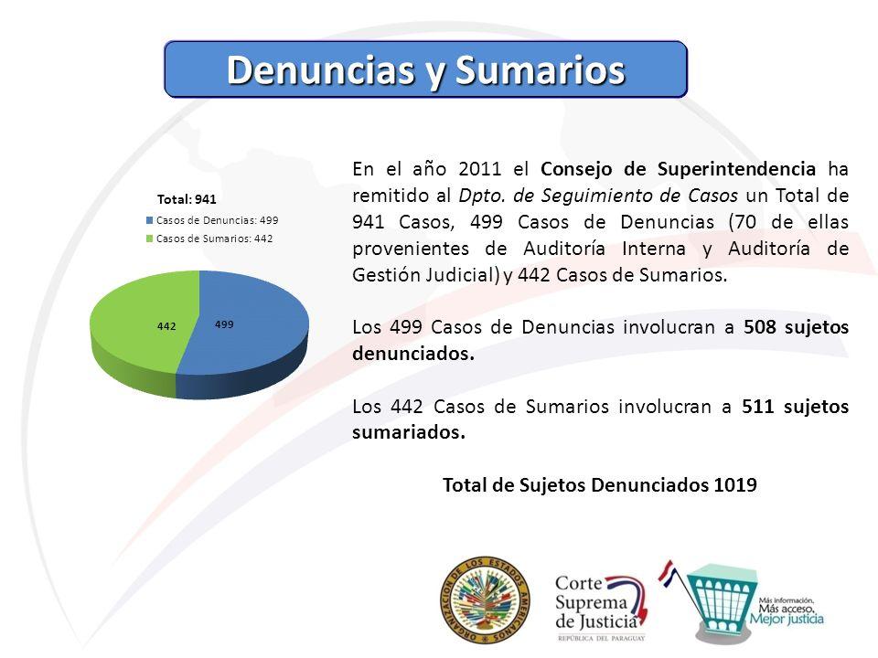 Total de Sujetos Denunciados 1019