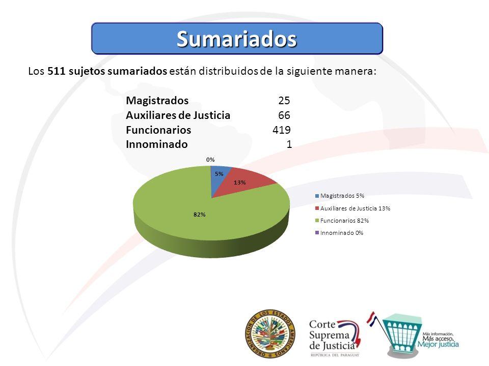 Sumariados Los 511 sujetos sumariados están distribuidos de la siguiente manera: Magistrados 25.
