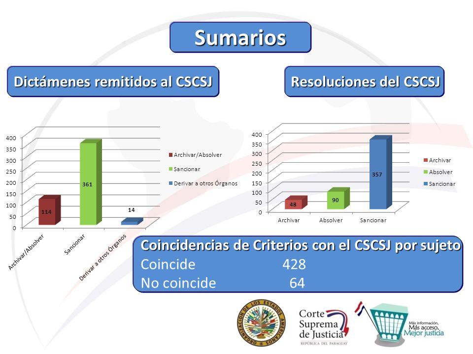 Sumarios Dictámenes remitidos al CSCSJ Resoluciones del CSCSJ