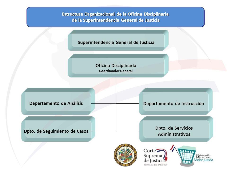 Estructura Organizacional de la Oficina Disciplinaria