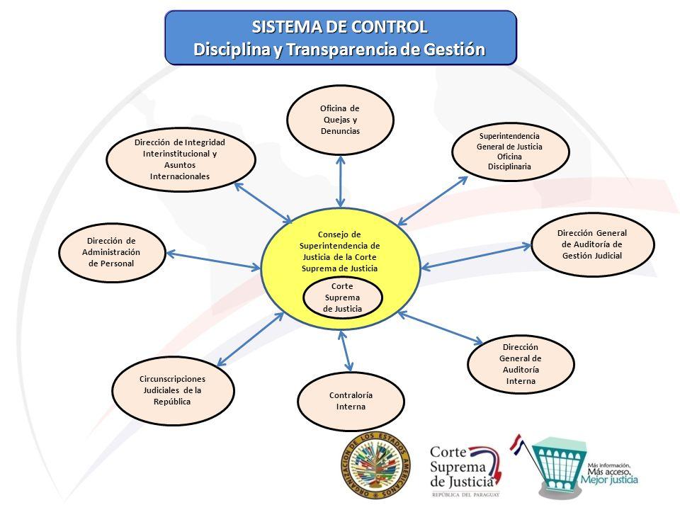SISTEMA DE CONTROL Disciplina y Transparencia de Gestión