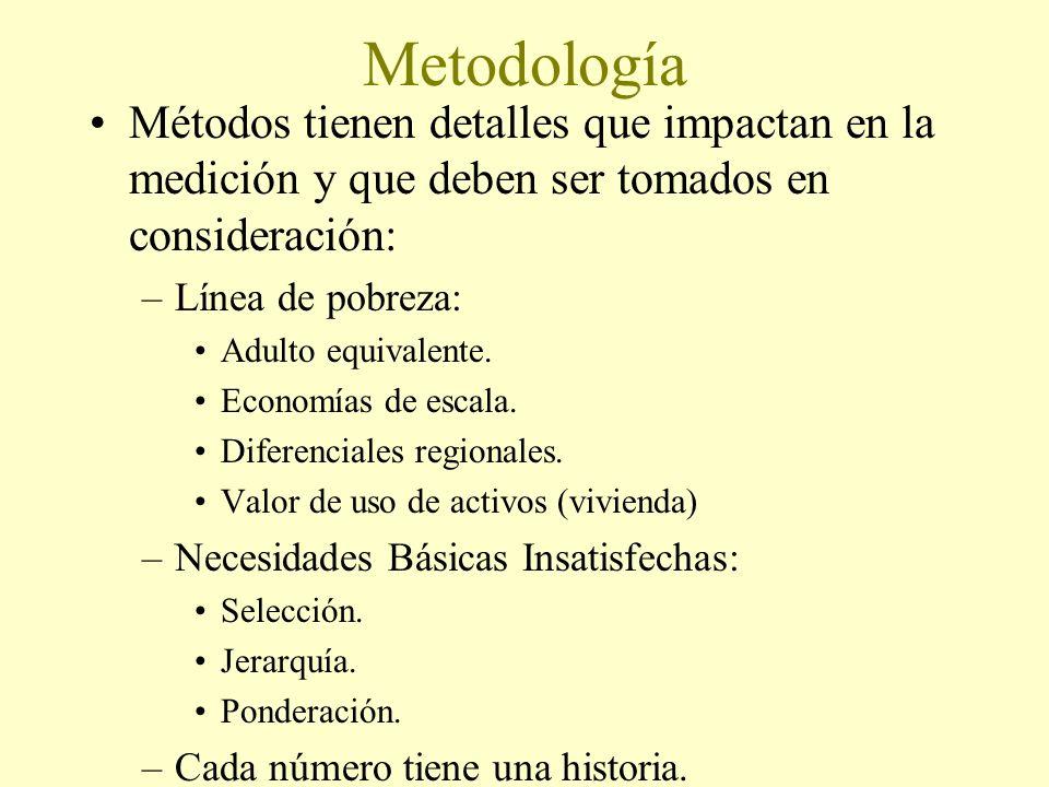 Metodología Métodos tienen detalles que impactan en la medición y que deben ser tomados en consideración: