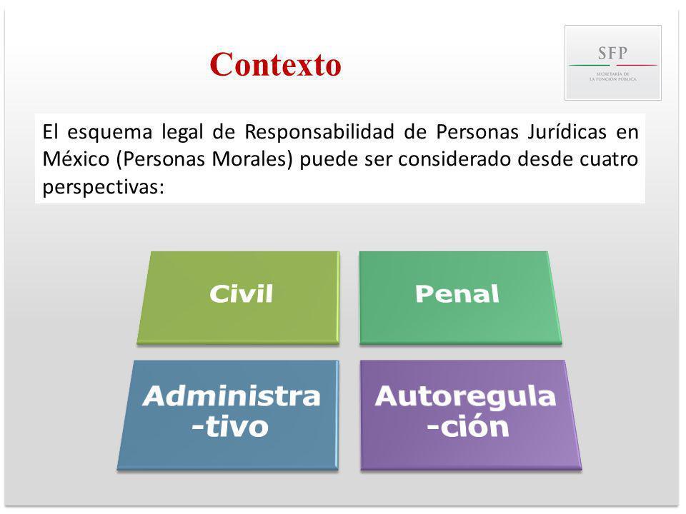 Contexto Civil Penal Administra-tivo Autoregula-ción