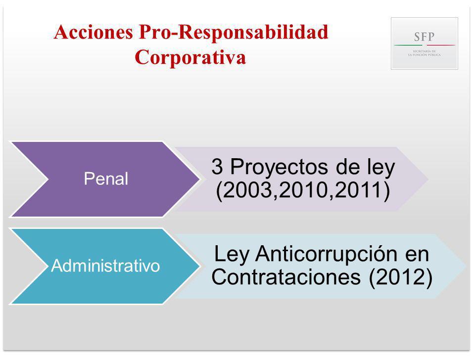 Acciones Pro-Responsabilidad Corporativa