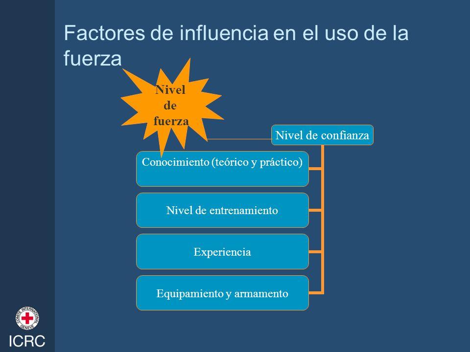Factores de influencia en el uso de la fuerza