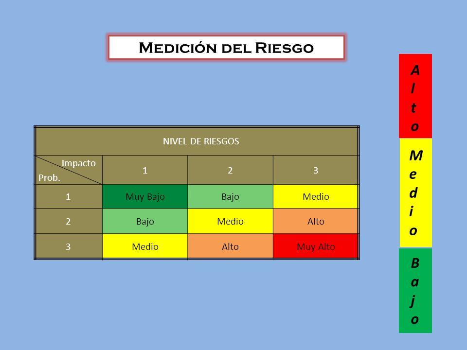 Medición del Riesgo Alto Medio Bajo NIVEL DE RIESGOS Impacto Prob. 1 2