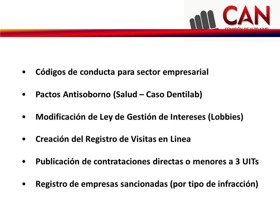 Códigos de conducta para sector empresarial