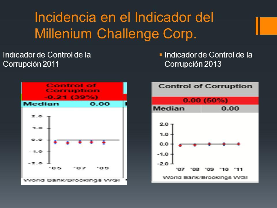 Incidencia en el Indicador del Millenium Challenge Corp.