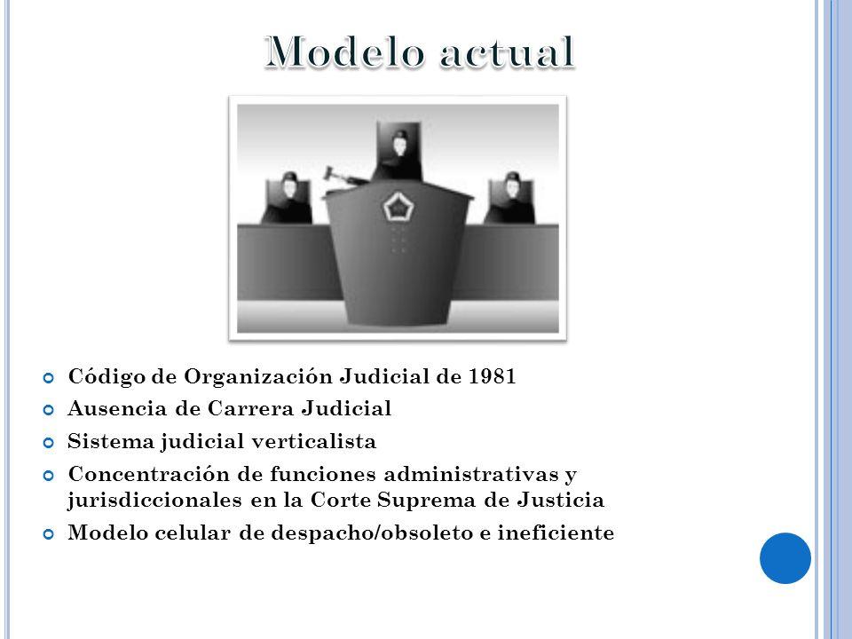 Modelo actual Código de Organización Judicial de 1981