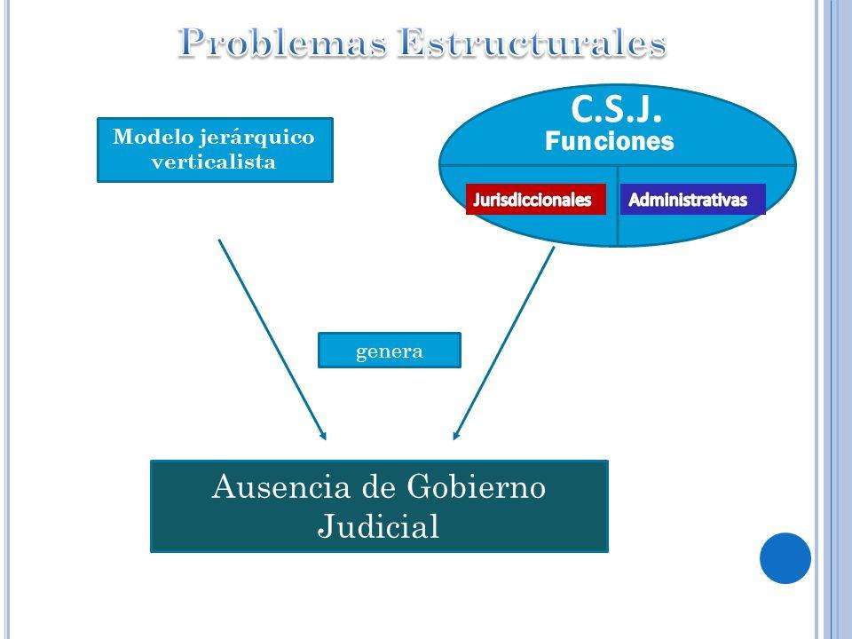Problemas Estructurales Modelo jerárquico verticalista