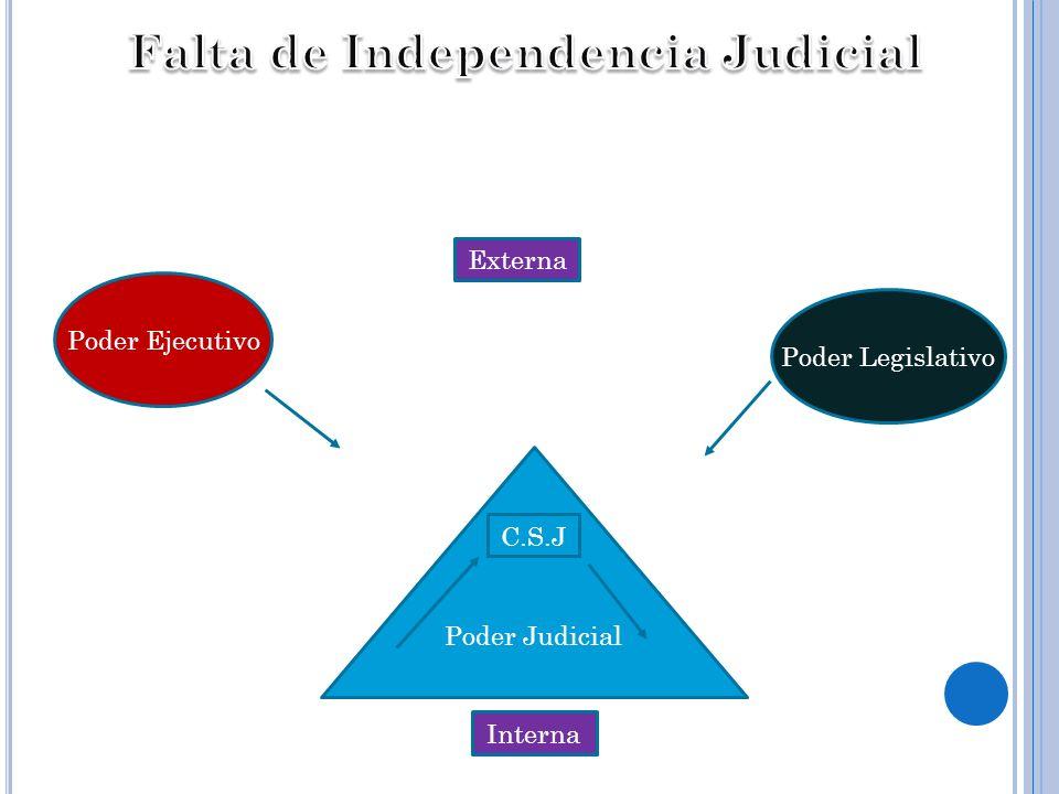 Falta de Independencia Judicial