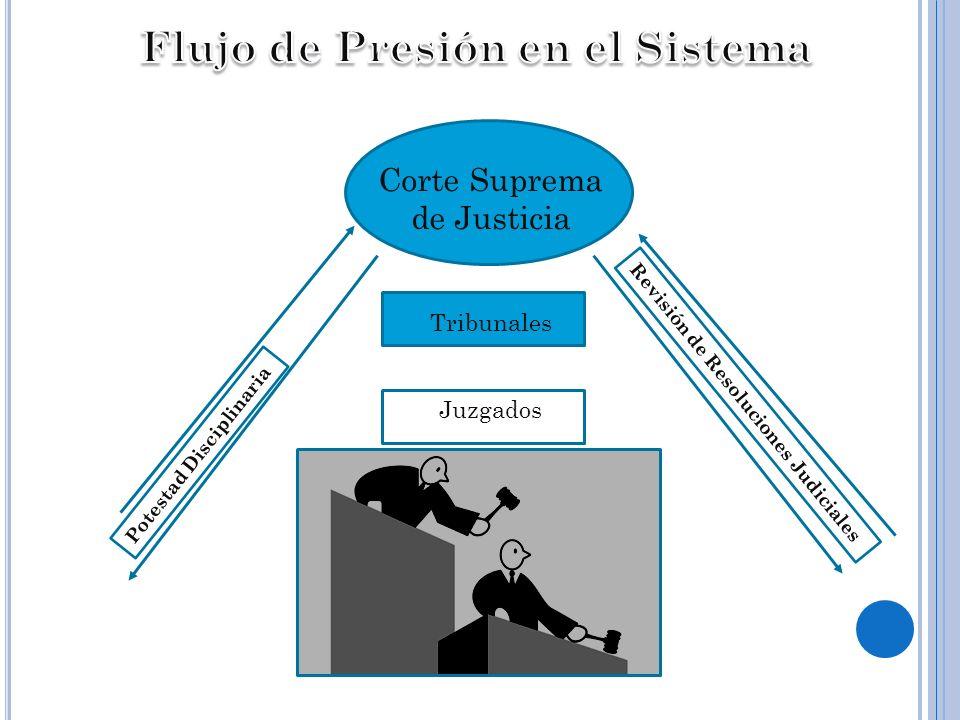 Flujo de Presión en el Sistema