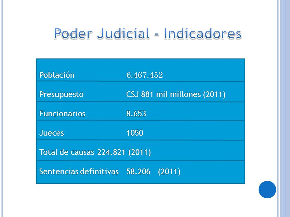 Poder Judicial - Indicadores