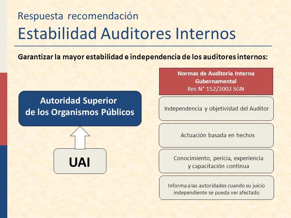 Respuesta recomendación Estabilidad Auditores Internos