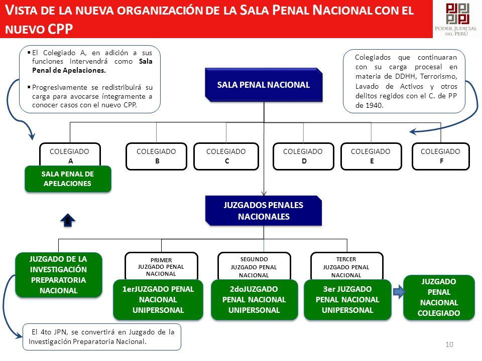 Vista de la nueva organización de la Sala Penal Nacional con el nuevo CPP