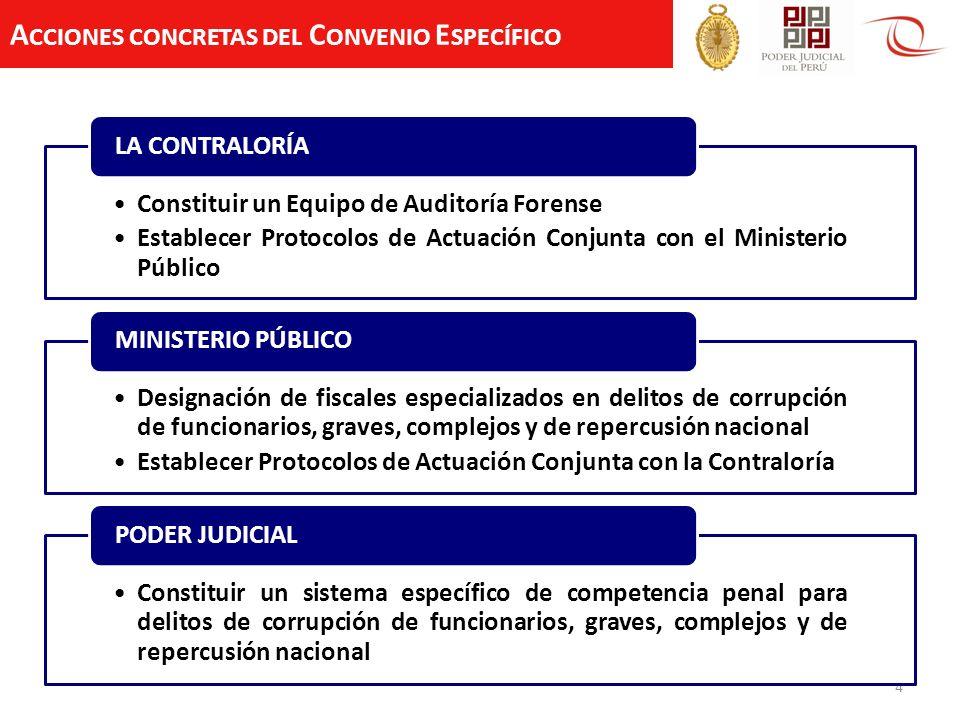 Acciones concretas del Convenio Específico