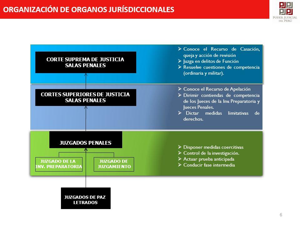 CORTE SUPREMA DE JUSTICIA CORTES SUPERIORES DE JUSTICIA