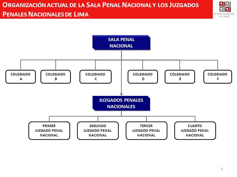 Organización actual de la Sala Penal Nacional y los Juzgados Penales Nacionales de Lima