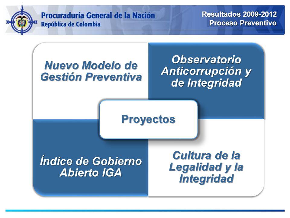 Nuevo Modelo de Gestión Preventiva