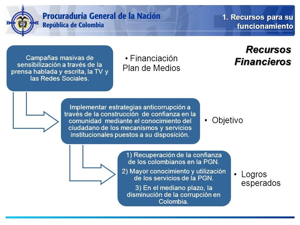 Recursos Financieros Financiación Plan de Medios Logros esperados