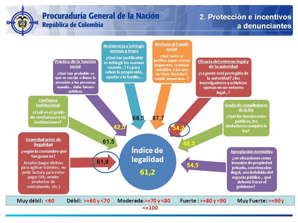 Índice de legalidad 61,2 2. Protección e incentivos a denunciantes