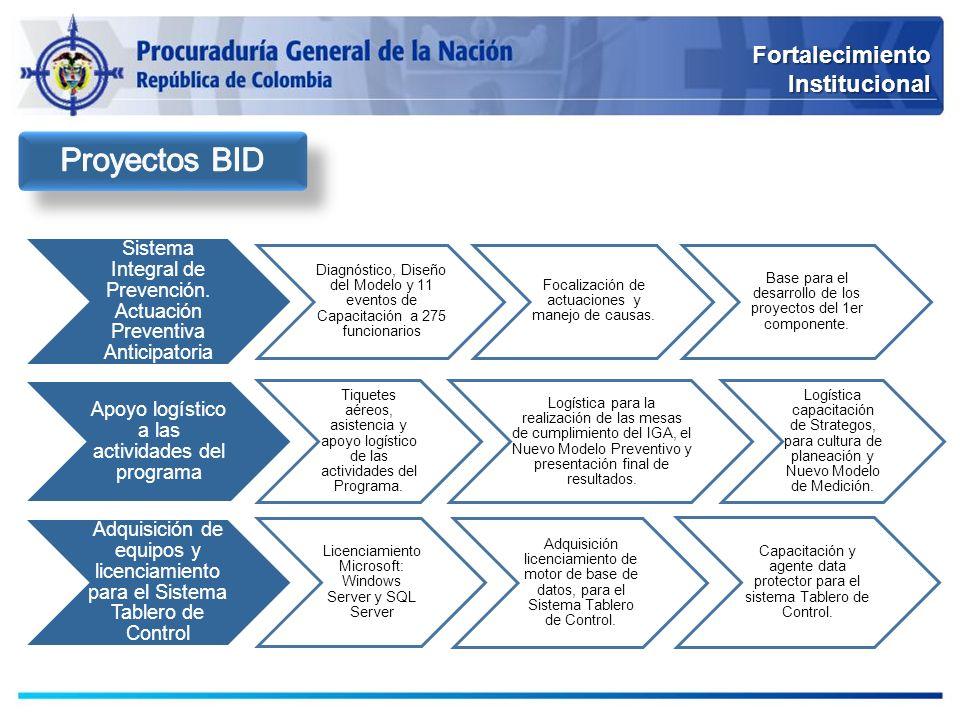Proyectos BID Fortalecimiento Institucional
