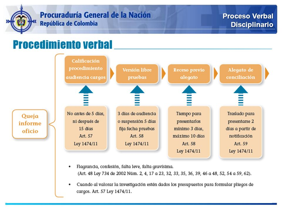 Proceso Verbal Disciplinario