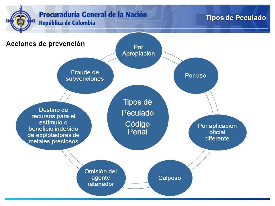 Tipos de Peculado Código Penal Tipos de Peculado