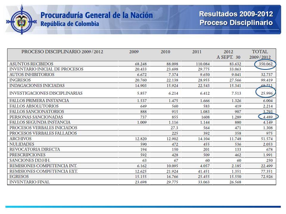 Resultados 2009-2012 Proceso Disciplinario