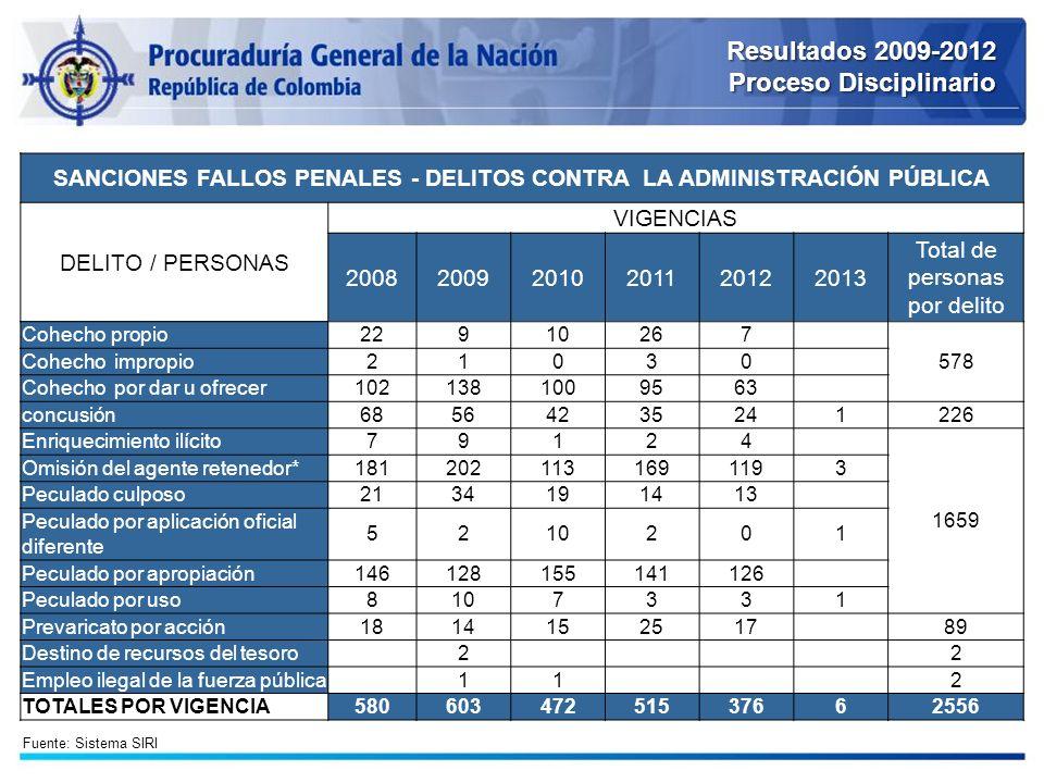 SANCIONES FALLOS PENALES - DELITOS CONTRA LA ADMINISTRACIÓN PÚBLICA