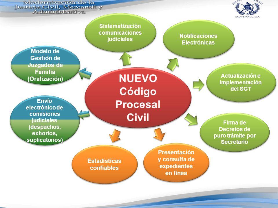 NUEVO Código Procesal Civil
