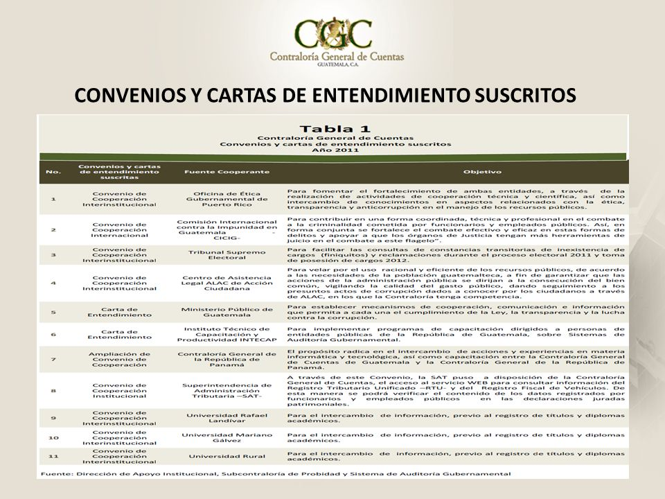 CONVENIOS Y CARTAS DE ENTENDIMIENTO SUSCRITOS